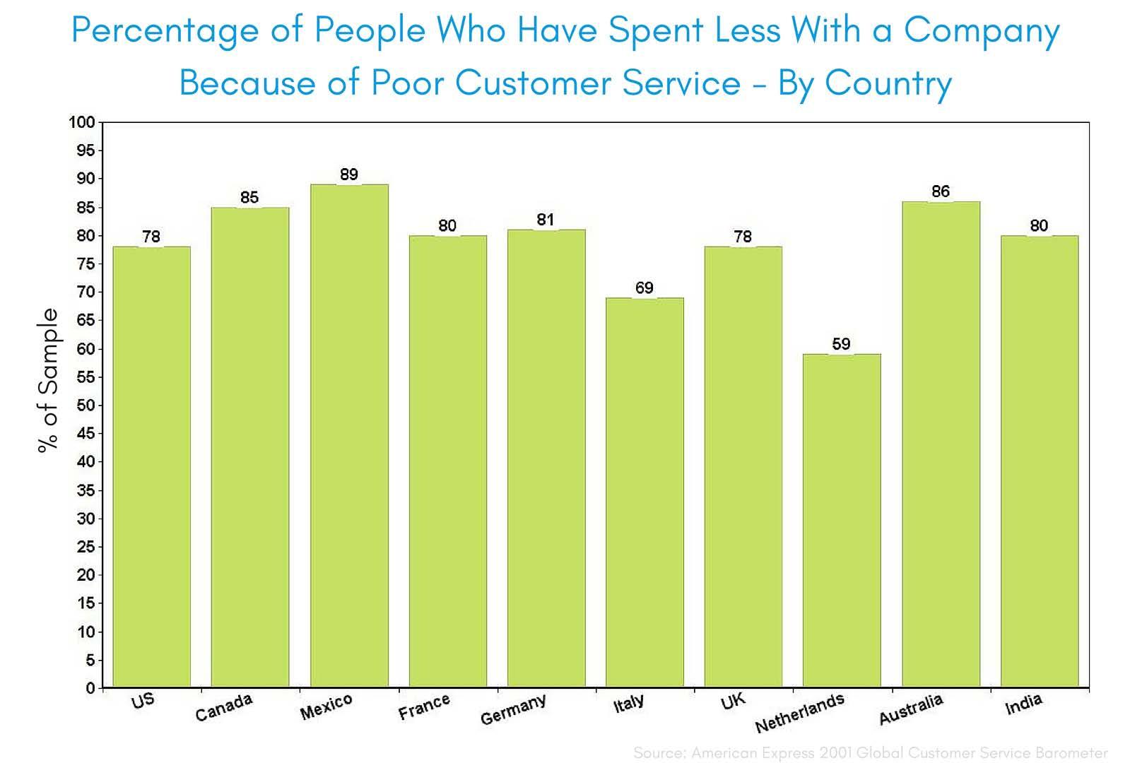 Percentage-People-Spending-Less-Bad-Service.jpg